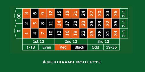 indeling amerikaans roulette