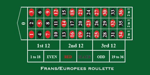 indeling Frans roulette